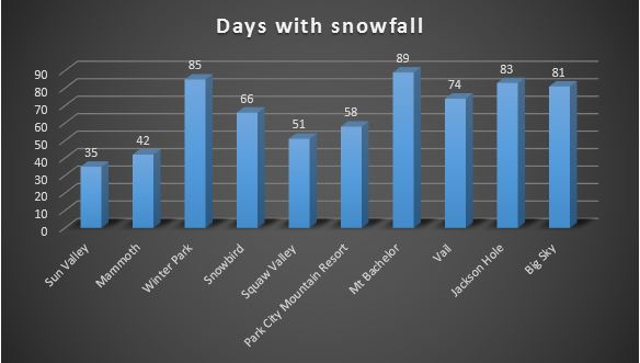 Days_with_Snowfall