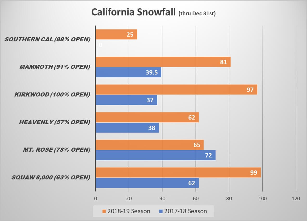 2018-19 California Snowfall Comparison