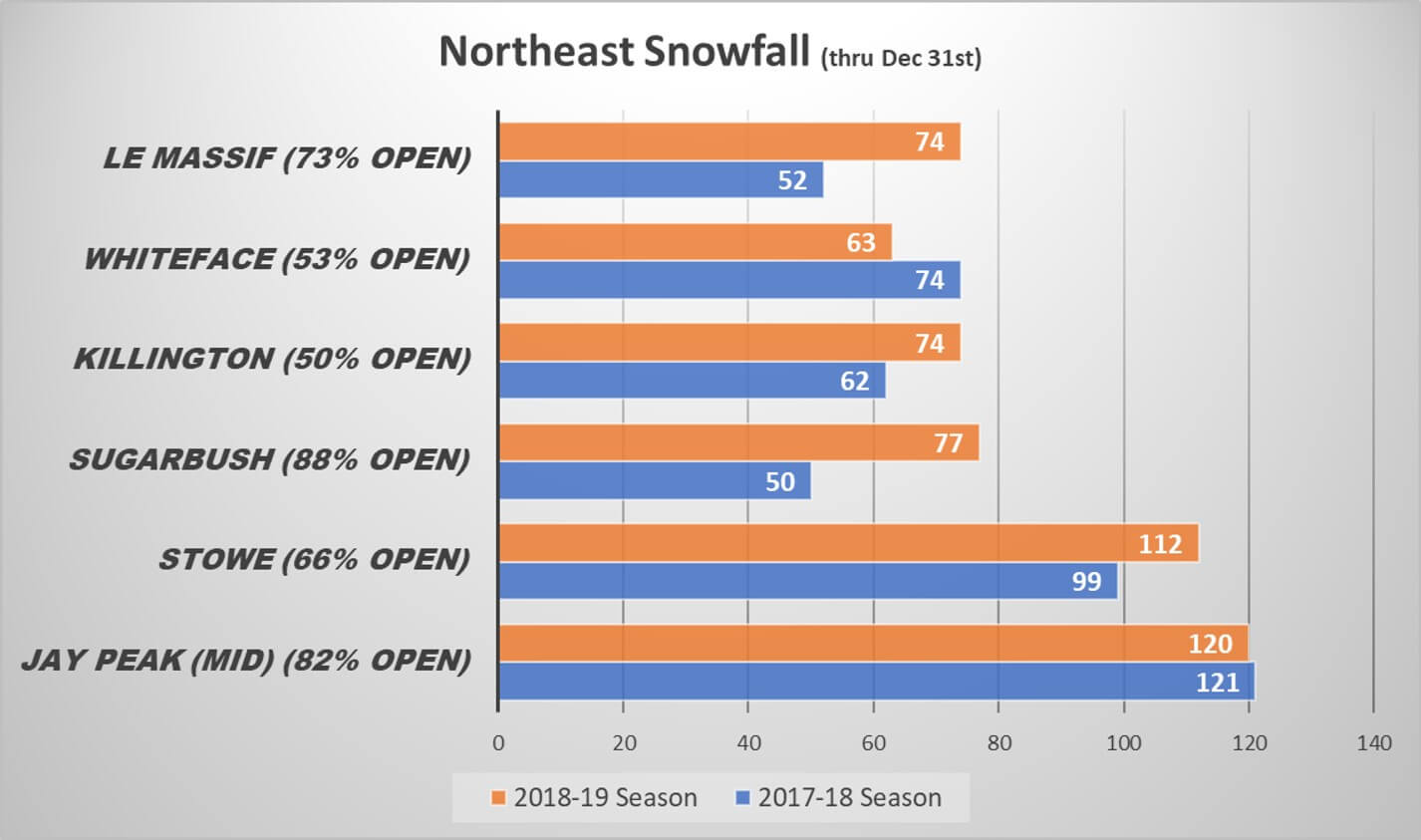 2018-19 Northeast US Snowfall Comparison