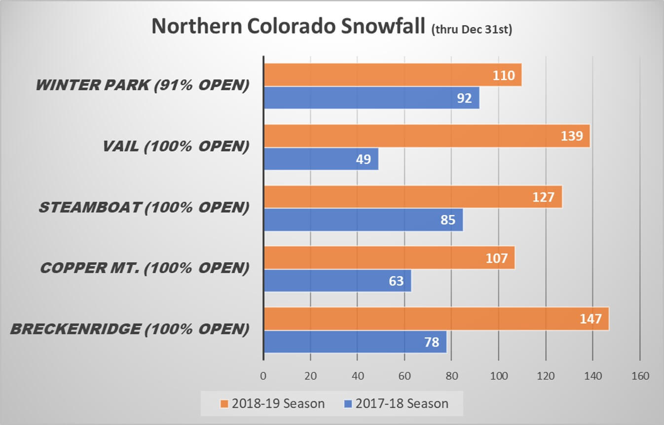 2018-19 Northern Colorado Snowfall Comparison