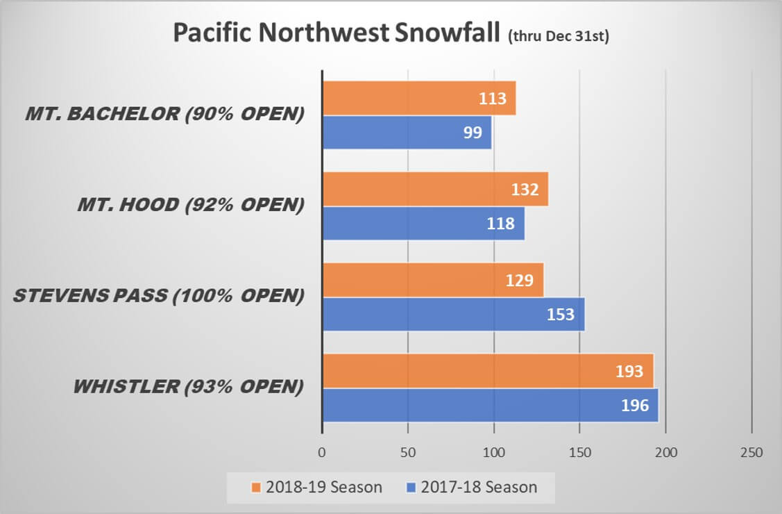 2018-19 Pacific Northwest Snowfall Comparison