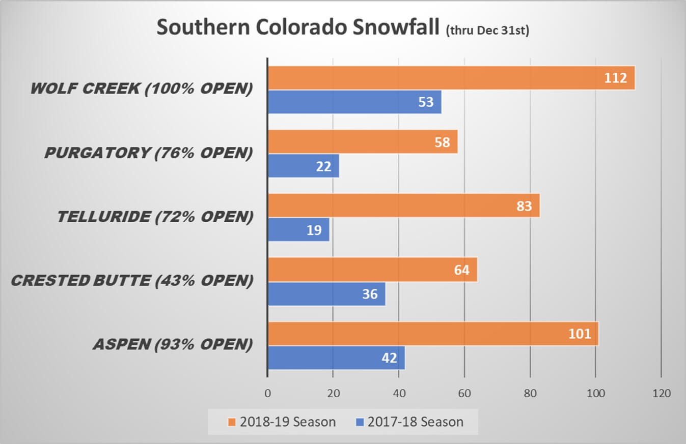 2018-19 Southern Colorado Snowfall Comparison