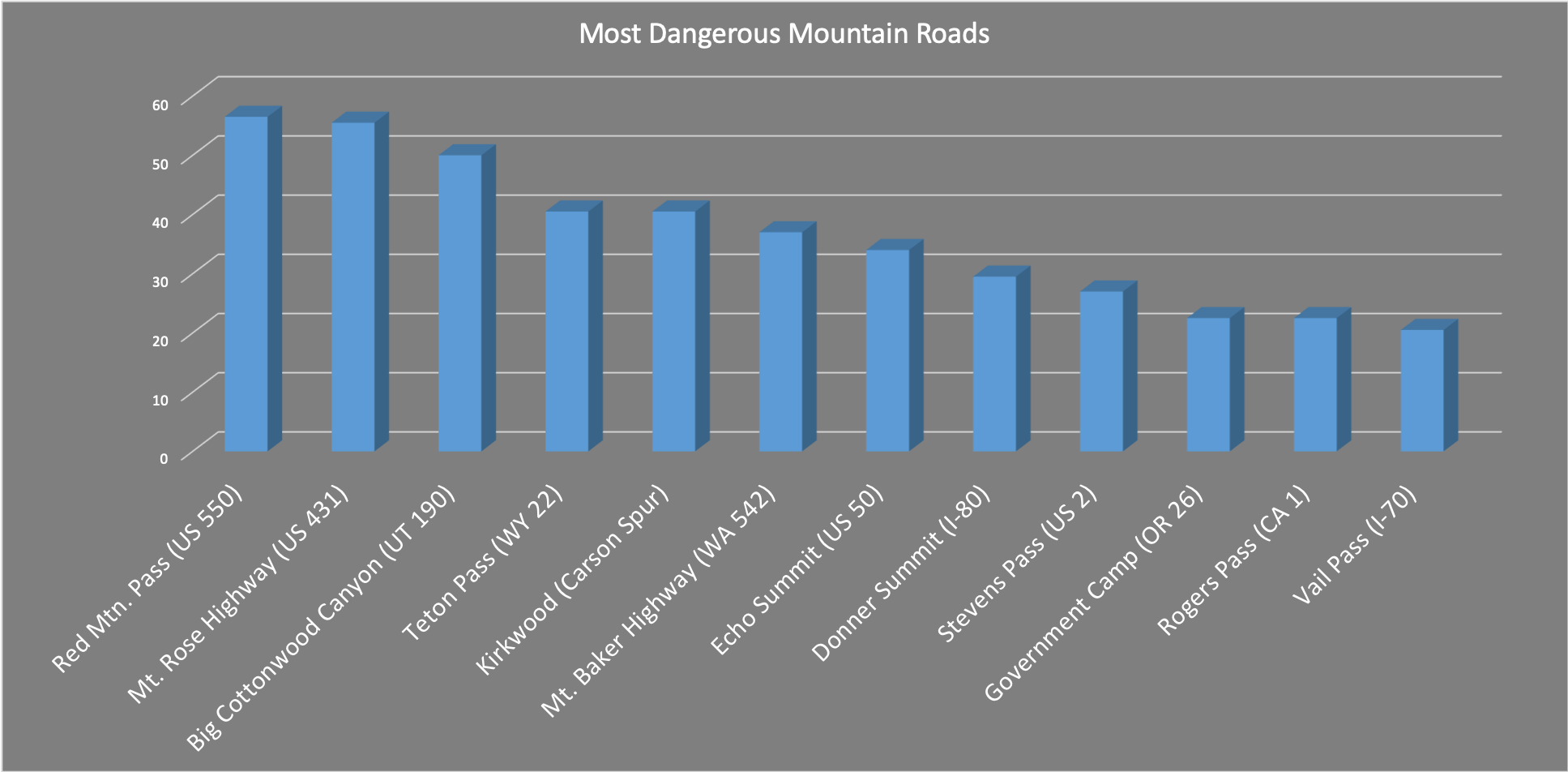 Most Dangerous Roads in the US