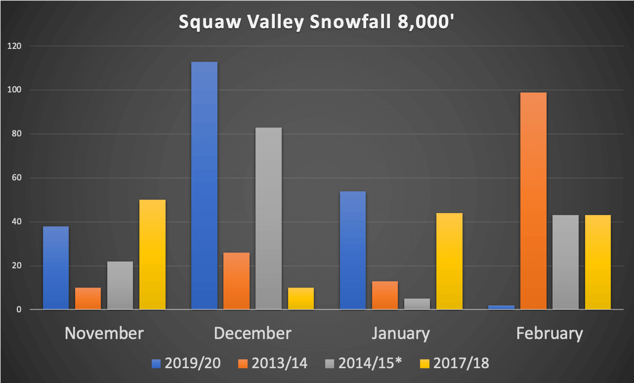 Chart that shows Squaw Valley Snowfall Season Comparison to the worst winters in the last 10 years